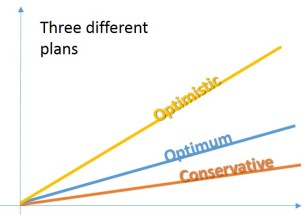 3 different plans