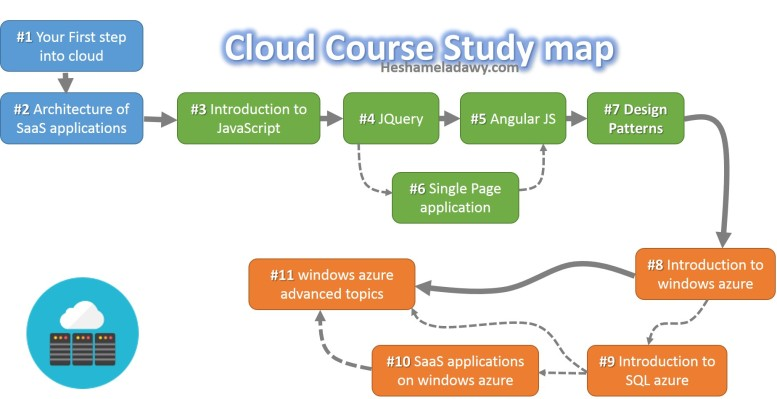 cloud course