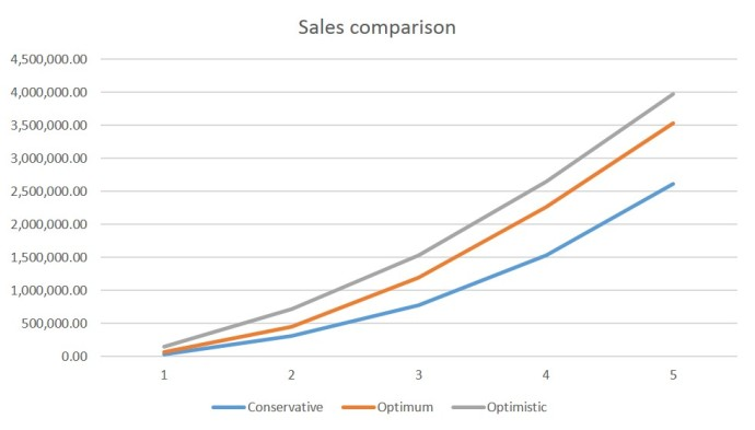 sales comparison