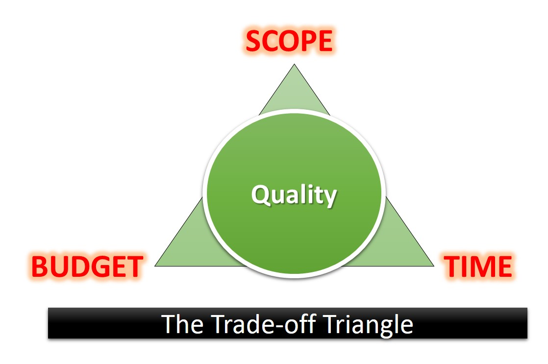 Trade-off triangle