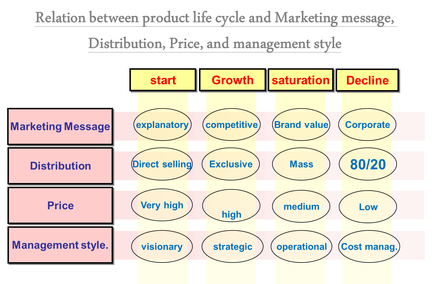 Relation between product life cycle and Marketing message, Distribution, Price, and management style
