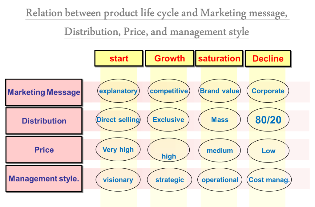relationship between cost advantages and the product life cycle What is the relationship between the product life cycle and the value chain and value added make a distinction between life cycle costs and whole life costs.